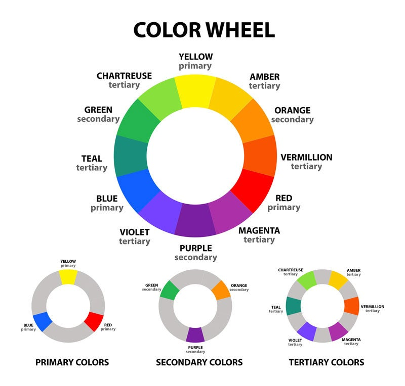 A color wheel illustrating primary, secondary, and tertiary colors.